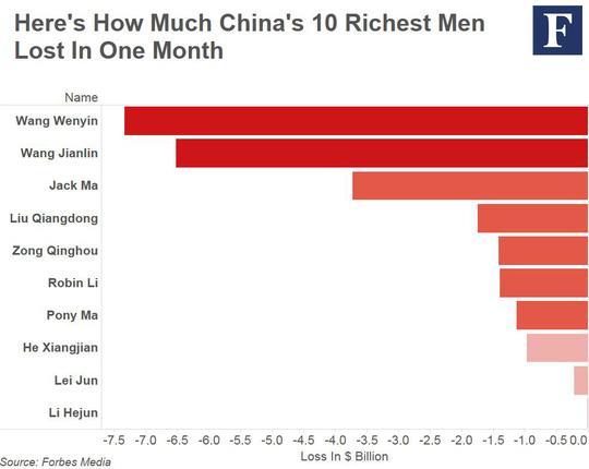 Danh sách 10 tỉ phú Trung Quốc bốc hơi tài sản nhều nhất. Ảnh: Forbes