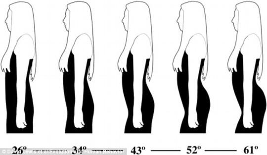 Đàn ông thích phụ nữ có phần cột sống dưới cong 45,5 độ. Ảnh: Daily Mail