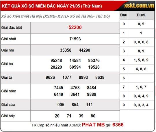 Những kẻ lừa đảo cho số 81 trúng ngẫu nhiên 1 trong 27 lô đề so với kết quả XSKT Bắc Ninh ngày 20-5 (ảnh trái) và 2 số 83, 51 sai kết quả so với SXKT Hà Nội ngày 21-5 (ảnh 2)