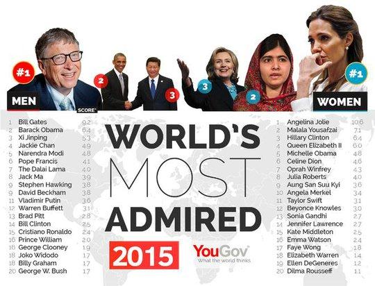 Danh sách những người đàn ông và phụ nữ được ngưỡng mộ nhất thế giới. Ảnh: YouGov