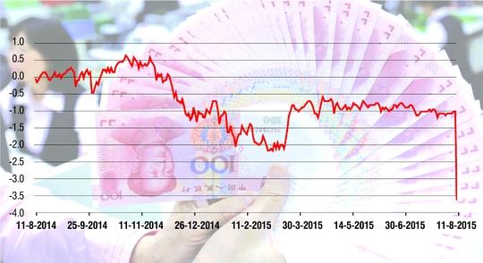 Biến động tỉ giá đồng nhân dân tệ trong một năm quaNguồn: Bloomberg