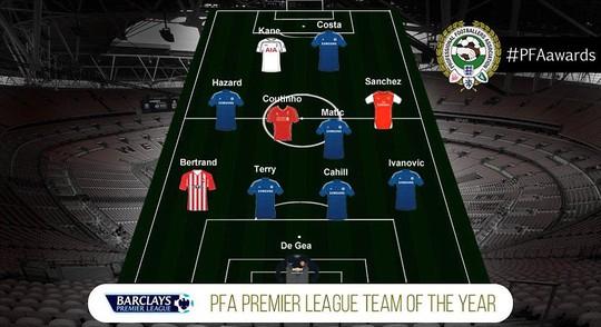 Đội hình tiêu biểu Premier League