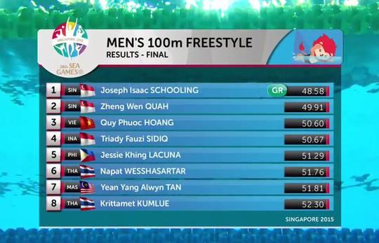 Kết quả 100 m tự do nam