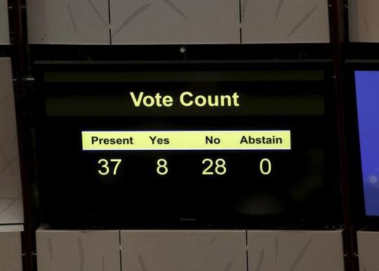 Kết quả bỏ phiếu. Ảnh: Reuters