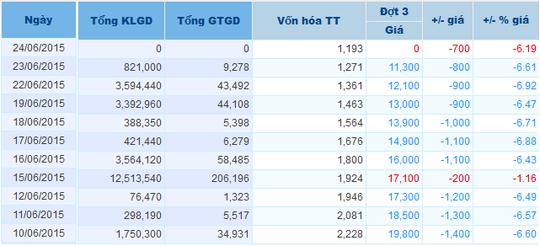 Cổ phiếu JVC giảm sàn liên tục trong nhiều ngày. Nguồn: Vietstock