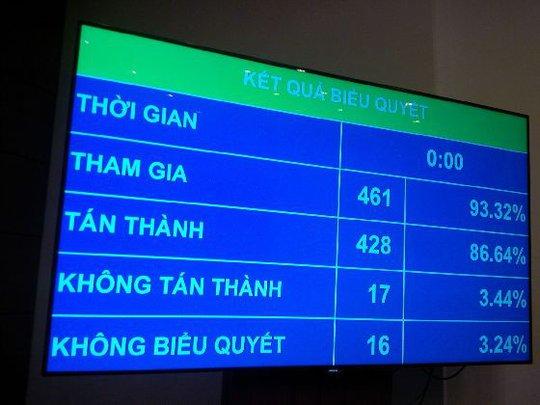 Kết quả bỏ phiếu - Ảnh chụp qua màn hình