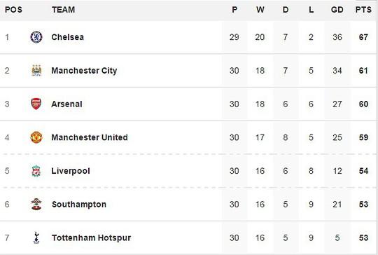 Bảng xếp hạng Premier League sau 30 vòng đáu