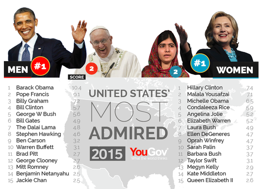 Danh sách những người đàn ông và phụ nữ được ngưỡng mộ nhất tại Mỹ. Ảnh: YouGov