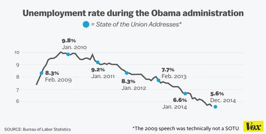 Tỉ lệ thất nghiệp tại Mỹ giảm dần trong các năm qua. Ảnh: VOX