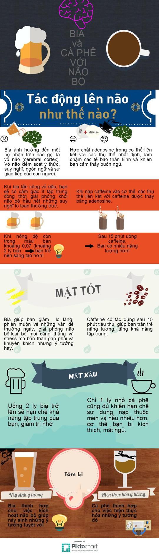 [Infographic] Ảnh hưởng của bia và cà phê lên não bộ