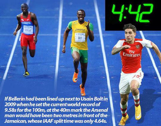 Hector Bellerin là cầu thủ chạy nhanh nhất thế giới hiện nay