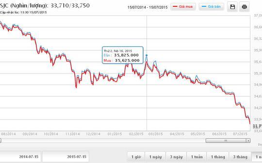 Giá vàng đã bắt đầu đợt giảm giá kể từ tháng 2-2015, rơi từ mốc 35,8 triệu đồng/lượng...