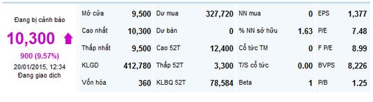 Biến động giá cổ phiếu VDS ngày 20-1. Nguồn: Vietstock.vn