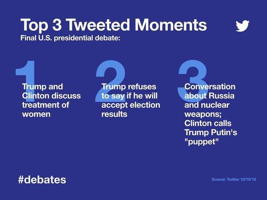 Ba điểm nóng trong cuộc tranh luận trên Twitter: Cách đối xử với phụ nữ; Trump không chịu chấp nhận kết quả bầu cử; bà Clinton gọi ông Trump là con rối của Putin. Ảnh: TWITTER