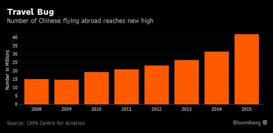 Nhu cầu bay nước ngoài của người Trung Quốc ngày càng cao. Ảnh: Bloomberg