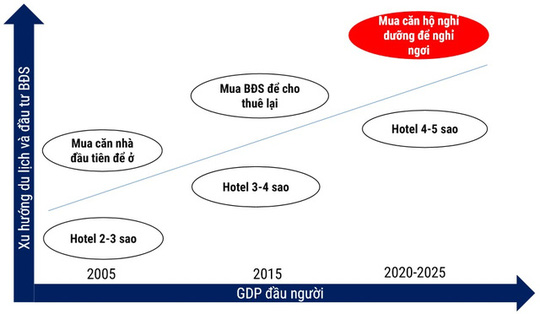 Xu hướng đầu tư bất động sản của người giàu có. Nguồn: Vietnam Capital Partners