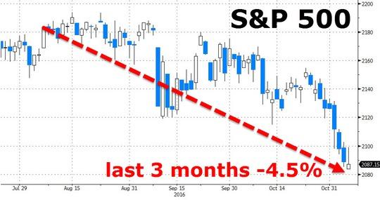 Chỉ số chứng khoán S&P 500 giảm 4,5% trong 3 tháng trước khi diễn ra bầu cử Mỹ. Ảnh: Zero hedege