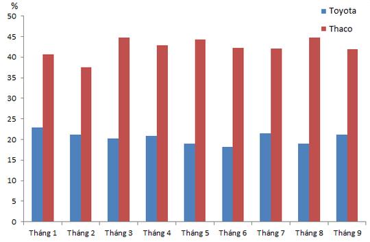 Biểu đồ so sánh thị phần của Toyota và Thaco