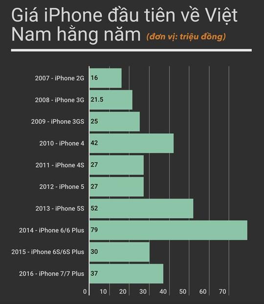 Giá iPhone lần đầu về Việt Nam qua các năm.