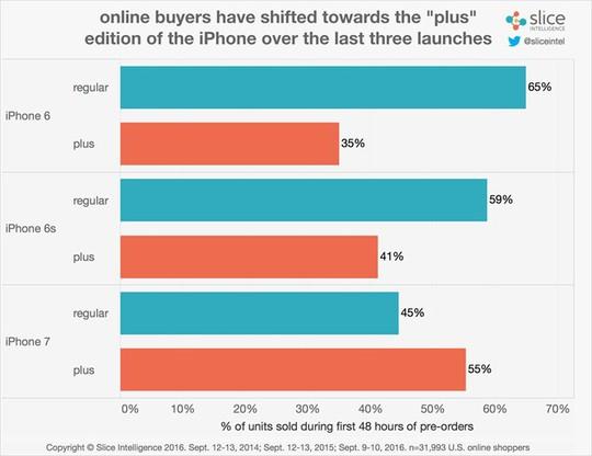 Trong ba năm gần nhất, người dùng dần có xu hướng mua bản Plus nhiều hơn. Ảnh: Slice Intelligence.