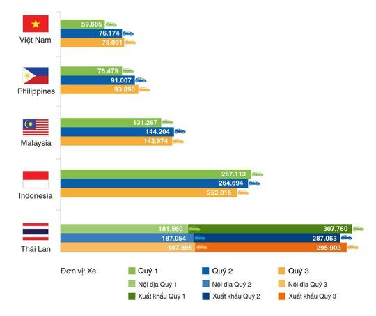(Nguồn: tổng hợp từ hiệp hội ô tô các nước)