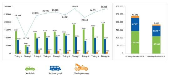 (Nguồn: Hiệp hội các nhà sản xuất ô tô Việt Nam)
