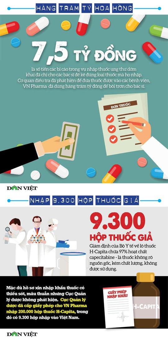Thuốc chữa ung thư giả của VN Pharma đi đâu? - Ảnh 1.