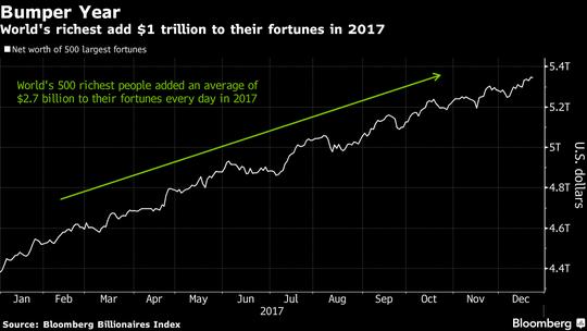 Nhóm người giàu nhất có thêm gần 1.000 tỉ USD năm 2017 - Ảnh 3.