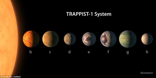 Hệ hành tinh Trappist-1. Ảnh: NASA