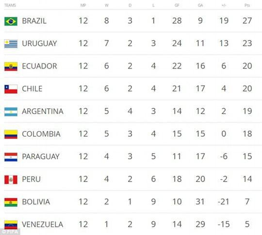 Bảng xếp hạng vòng loại World Cup 2018 khu vực Nam Mỹ