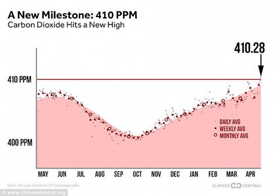 Mật độ khí CO2 trong khí quyển đạt mức cao kỷ lục: 410 ppm. Nguồn: Trung tâm khí tượng Mỹ.