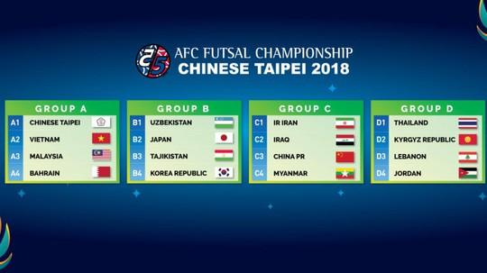 Việt Nam dễ thở tại vòng bảng Giải Futsal châu Á 2018 - Ảnh 1.