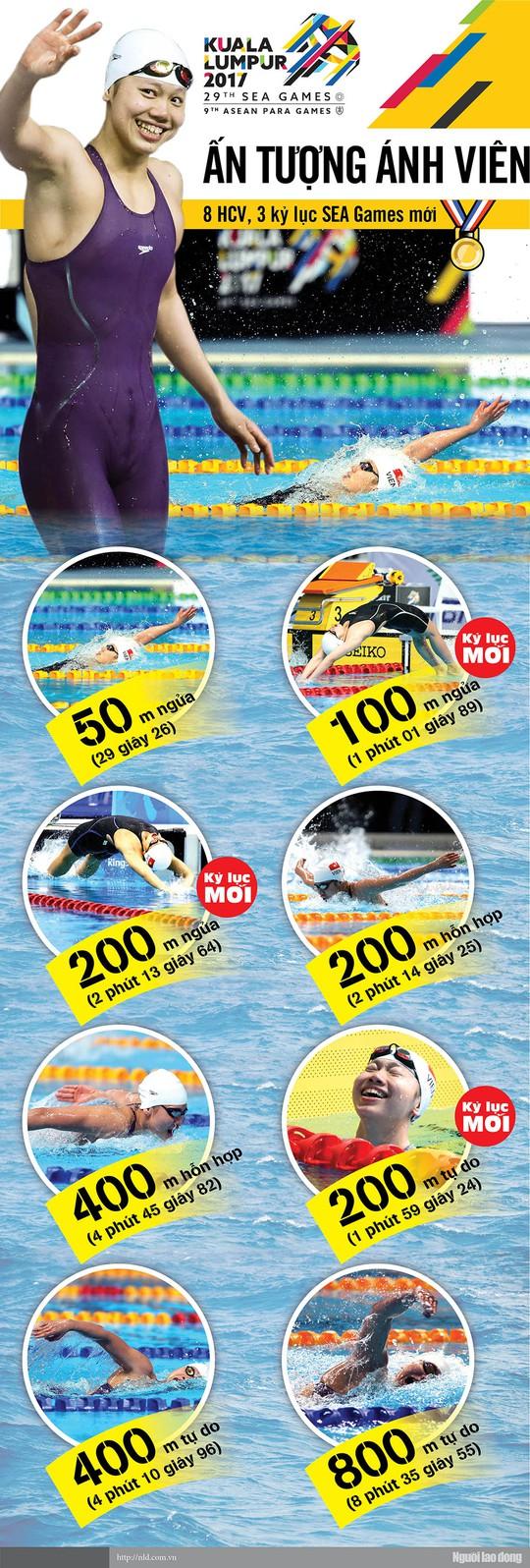 Khoảnh khắc đáng nhớ của kình ngư Ánh Viên tại SEA Games 29 - Ảnh 1.