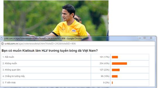 43% người hâm mộ không muốn Kiatisuk dẫn dắt tuyển Việt Nam - Ảnh 2.