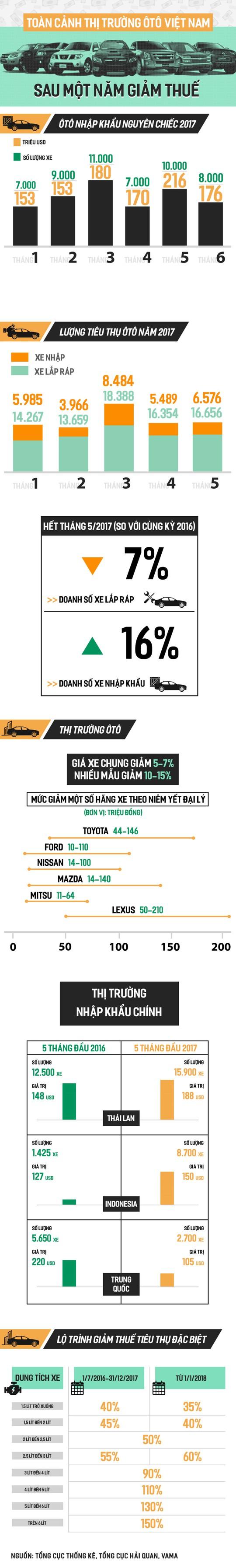 Thuế giảm, ô tô Thái Lan, Indonesia tràn vào Việt Nam - Ảnh 1.