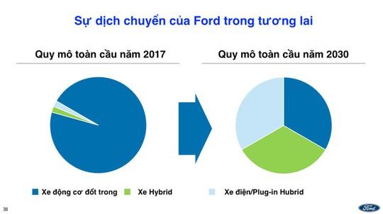 Ford tính khai tử xe con, tập trung sản xuất SUV, bán tải - Ảnh 3.