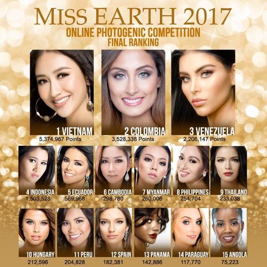 Hà Thu đã có 5 giải phụ tại Hoa hậu Trái Đất 2017 - Ảnh 2.