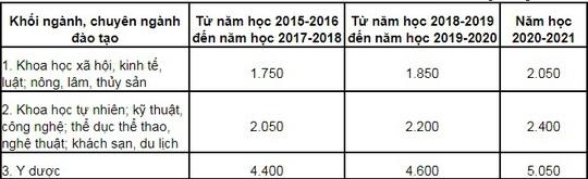 Học phí ĐH công lập có thể lên tới 5 triệu đồng/tháng - Ảnh 2.