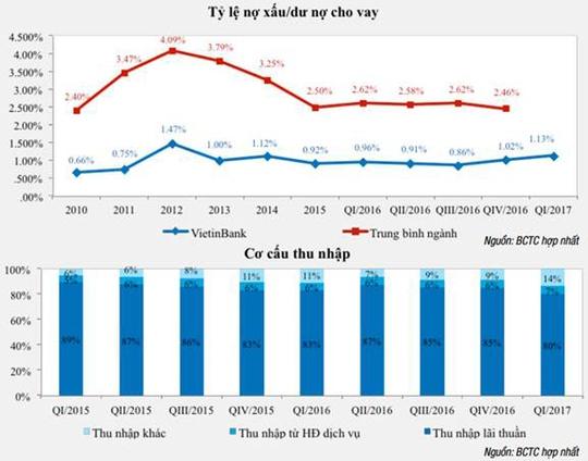 VietinBank tăng trưởng ấn tượng - Ảnh 1.