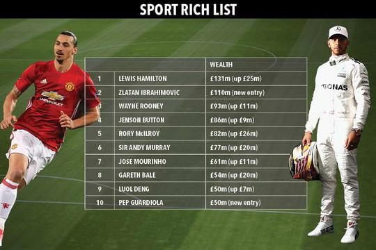 Rooney bị Ibrahimovic soán ngôi Cầu thủ giàu nhất Anh - Ảnh 3.