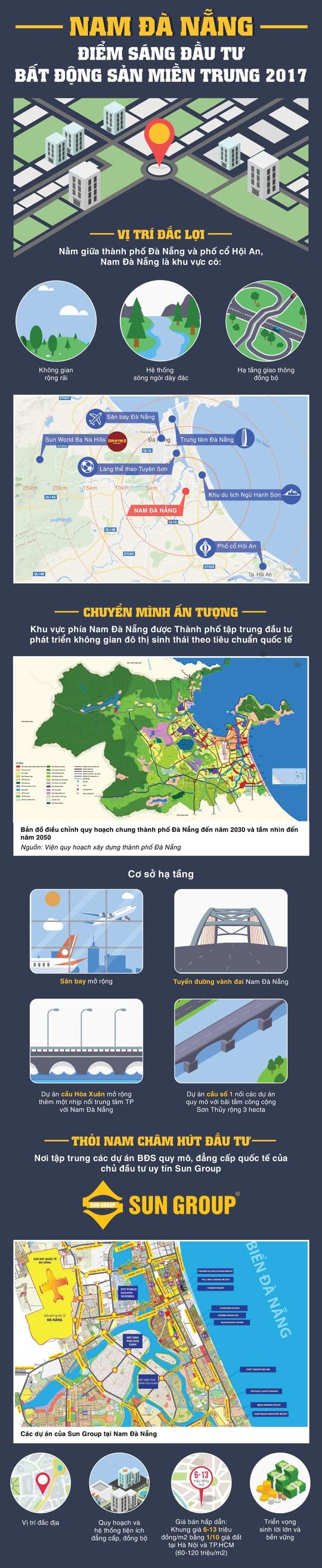 Vì sao sóng đầu tư đổ về bất động sản Nam Đà Nẵng?