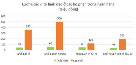 Làm nghề gì ở Việt Nam để nhận lương tới 500 triệu/tháng?