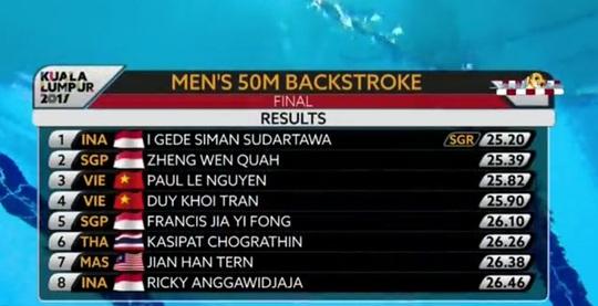 SEA Games ngày 21-8: Ánh Viên giành HCV, phá kỷ lục 100 m ngửa - Ảnh 7.