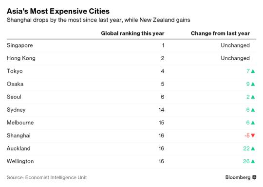 Những thành phố đắt đỏ nhất châu Á. Ảnh: EIU