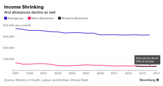 Không được tăng lương, đàn ông Nhật Bản bị vợ cắt tiền tiêu vặt - Ảnh 2.