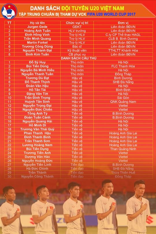 U20 Việt Nam triệu tập 30 cầu thủ cho World Cup 2017