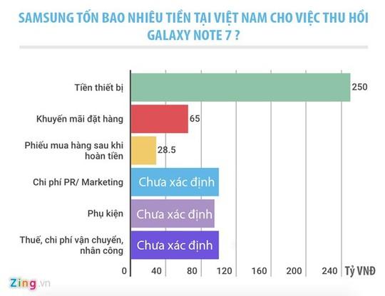 Tính riêng ở Việt Nam, Samsung có thể đã thiệt hại hàng trăm tỉ đồng sau khi thu hồi Galaxy Note 7. Đồ hoạ: Duy Tín.