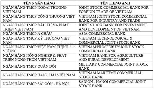 BIDV lọt top 10 ngân hàng uy tín Việt Nam năm 2017 - Ảnh 1.