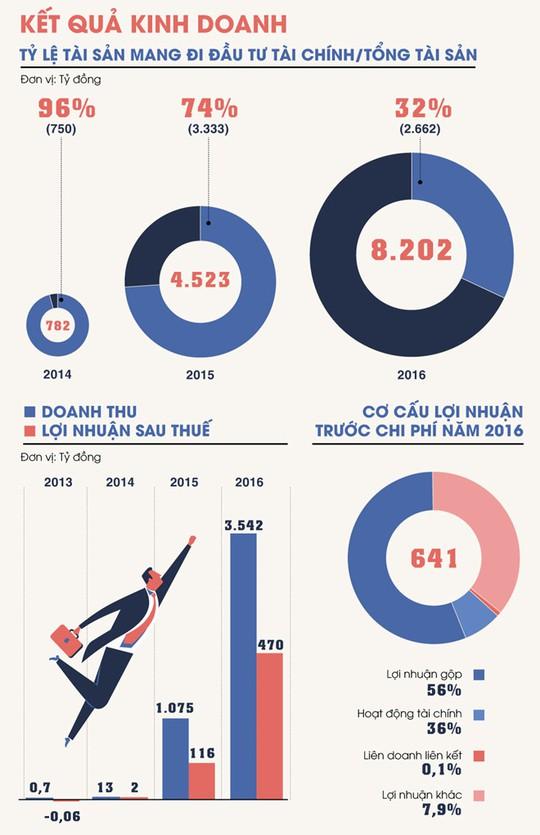 Số phận các cổ phiếu gắn với đại gia Trịnh Văn Quyết - Ảnh 2.