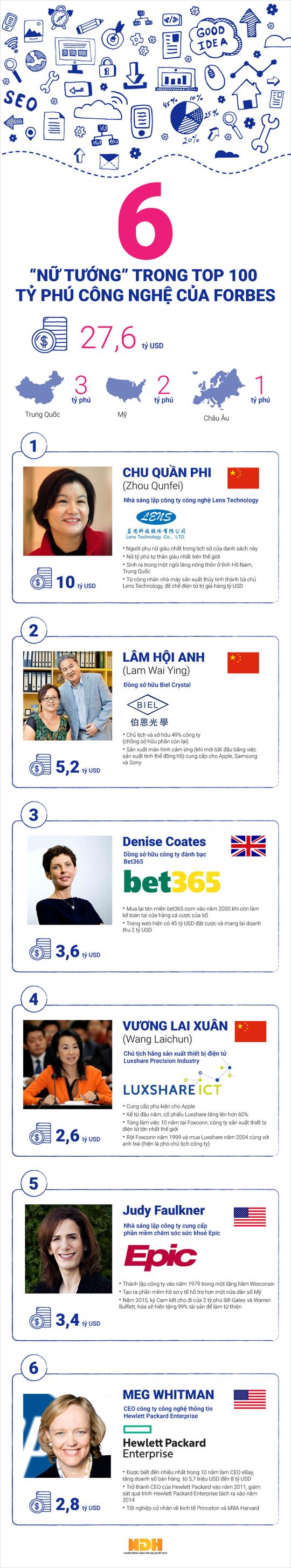 """6 """"nữ tướng"""" trong top 100 tỉ phú công nghệ của Forbes là ai? - Ảnh 1."""